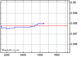 Intraday TRON chart