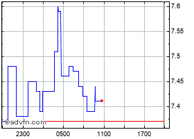Intraday Uniswap chart