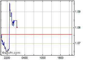 Intraday United States Dollar chart