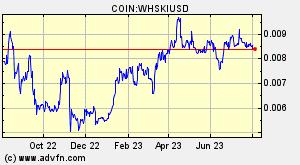 COIN:WHSKIUSD