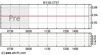 Ctst stock price