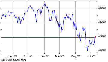 Click Here for more Dow Jones Charts.