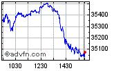 Dow Jones Industrial Average Index DJIA