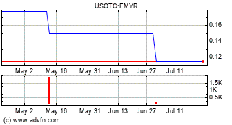 Family Room Entertainment Corp  (FMYR) Stock Message Board