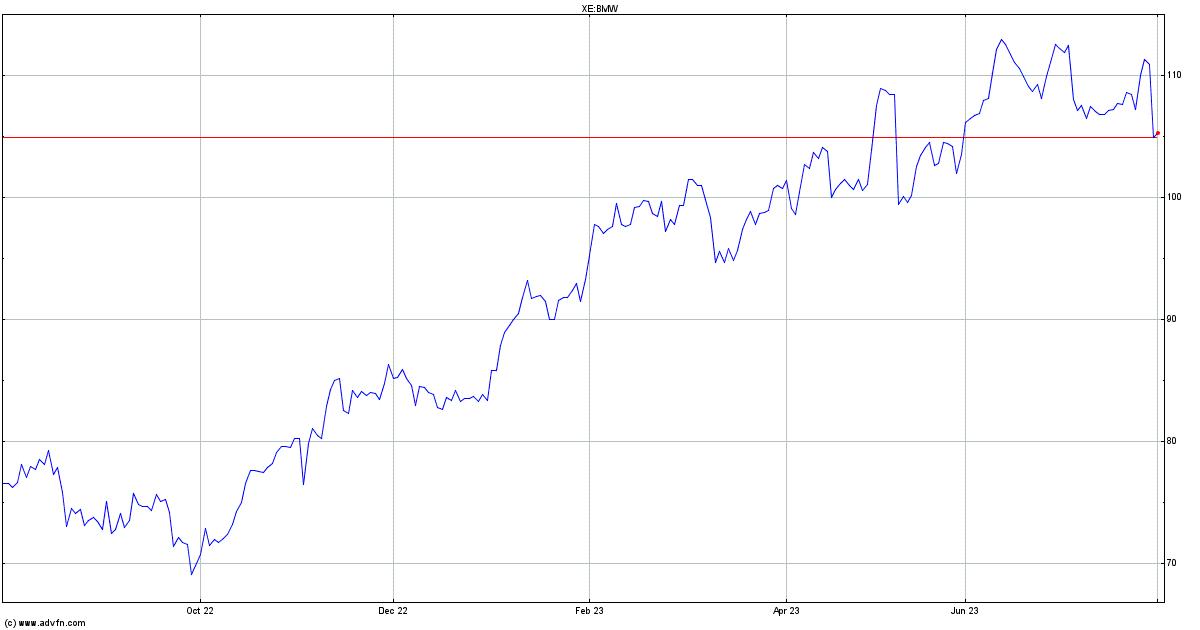 Baytoren Werke Ag St Frankfurt Stock Quote Bmw Stock Price