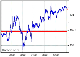 Intraday Euro vs Japanese Yen chart
