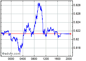Intraday Dollar vs Pound chart