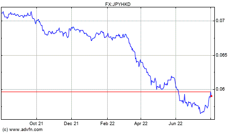 JPY to --- Chart