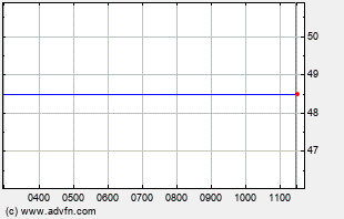 CLST Intraday Chart