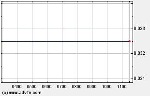 DMTR Intraday Chart