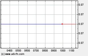 ECDC Intraday Chart