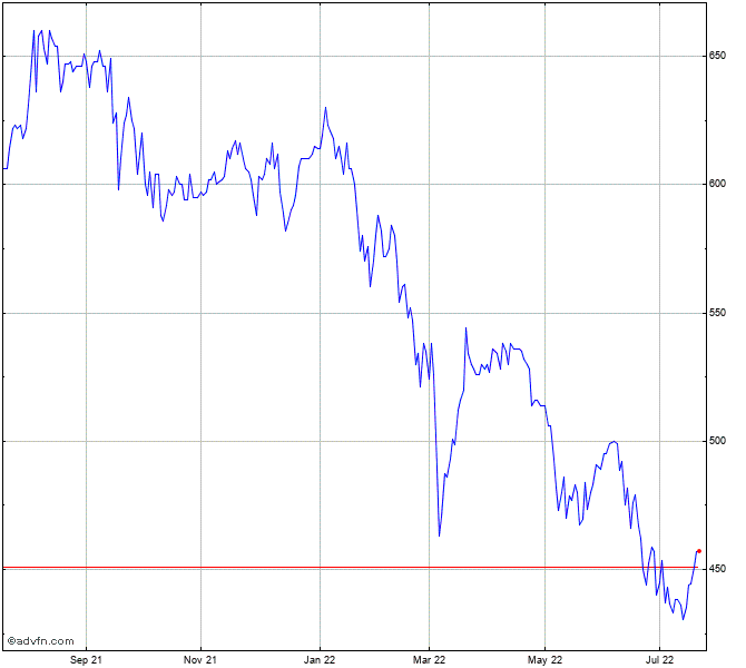 Invesco Perpetual Smaller Compan Stock Chart Ipu