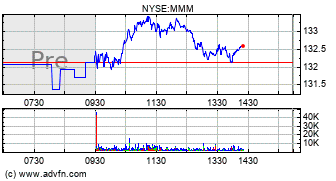 3M Co  (MMM) Stock Message Board - InvestorsHub