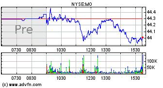 Altria Stock Quote   Altria Group Mo Stock Message Board Investorshub