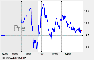 AAL Intraday Chart