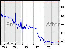 Apple Stock Chart - AAPL