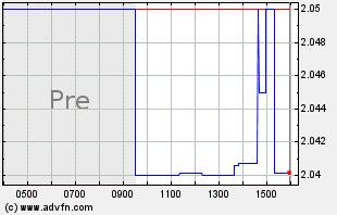 ABIO Intraday Chart