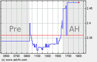 ABIO Intraday Chart