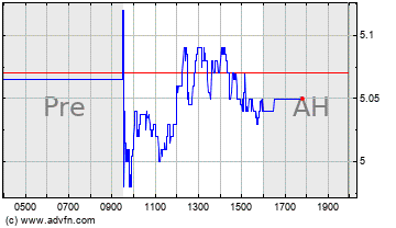 Click Here for more Acacia Research Technolo... Charts.
