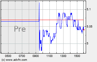 ACTG Intraday Chart