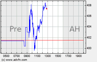 ADBE Intraday Chart