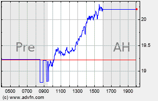 ADTN Intraday Chart