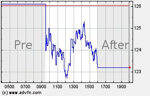 AEIS Intraday Chart