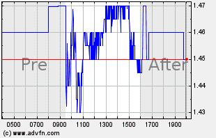 AGEN Intraday Chart