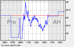 AKAM Intraday Chart