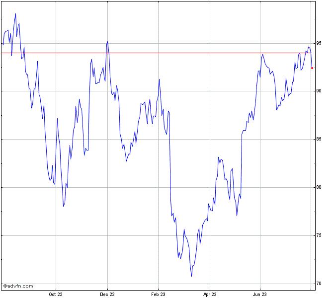 Akamai Stock Chart Akam