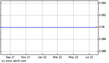 Click Here for more Akorn, Inc. Charts.