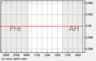 AKRX Intraday Chart