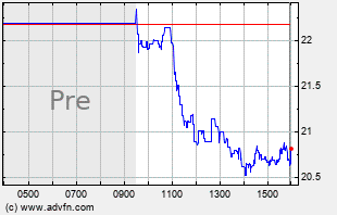 ALBO Intraday Chart