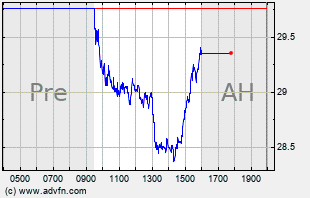 ALKS Intraday Chart