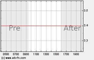 ALSK Intraday Chart