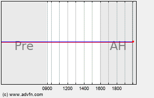 ALXN Intraday Chart