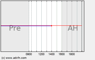 AMLN Intraday Chart