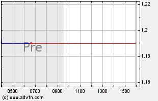 AMRN Intraday Chart