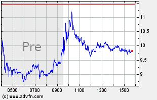 AMSC Intraday Chart