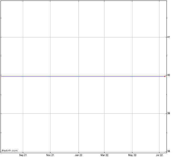 Td Ameritrade Holding Corp Stock Chart Amtd