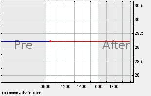 APKT Intraday Chart