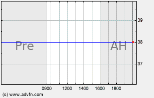 APSG Intraday Chart
