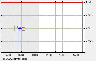 AREC Intraday Chart