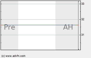 ARRS Intraday Chart
