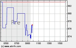 ASML Intraday Chart