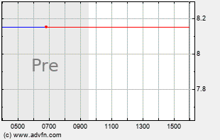 ASYS Intraday Chart