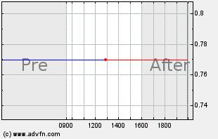 ATIS Intraday Chart