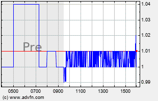 ATOS Intraday Chart