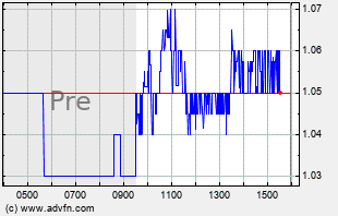 ATOS Intraday Chart