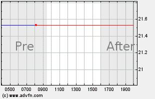 ATRO Intraday Chart